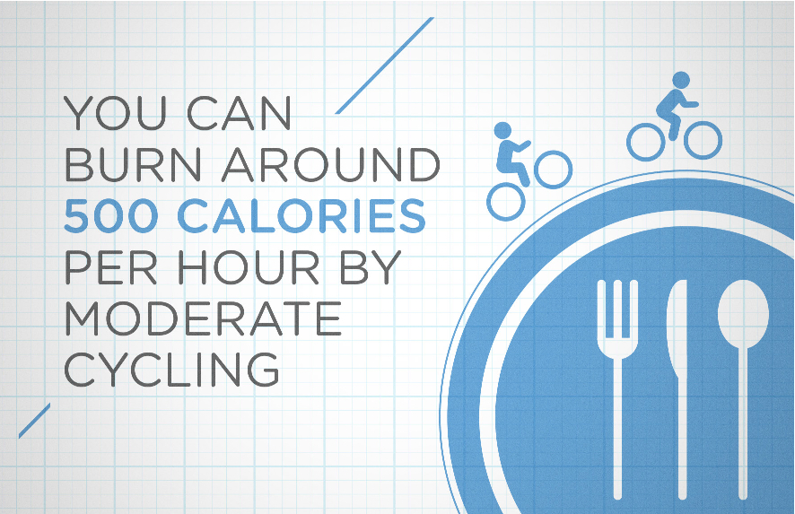 You can burn around 500 calories per hour by moderate cycling