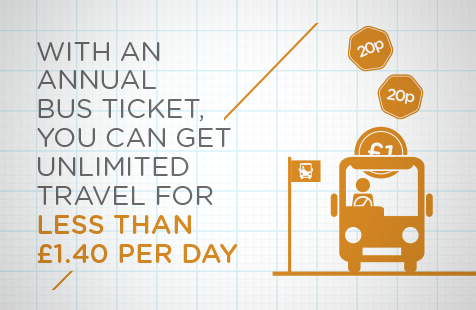 Annual bus ticket infographic