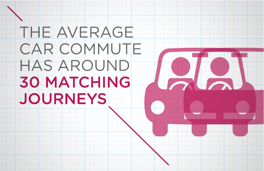 The average car commute has around 30 matching journeys