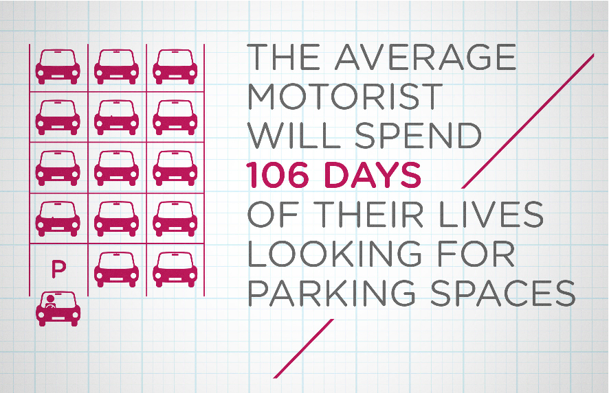 Infographic - The average motorist spends 106 days looking for parking spaces in their lives